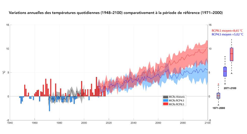 Figura 2: Variații anuale Temperaturi medii zilnice observate și planificate în nord-estul Canadei din 1948 la 2100 comparativ în perioada 1971-20