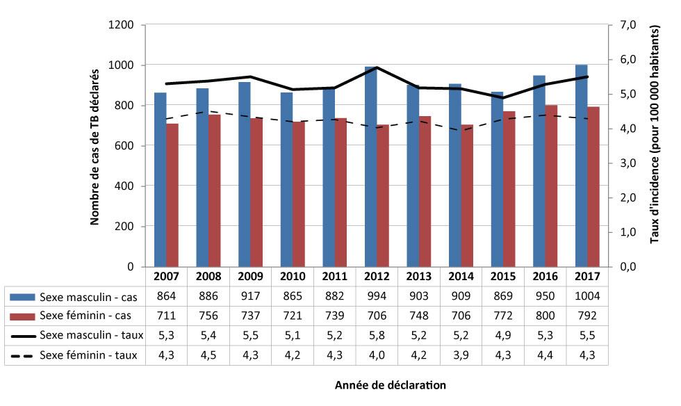 Fringe 2015 vitesse de datation