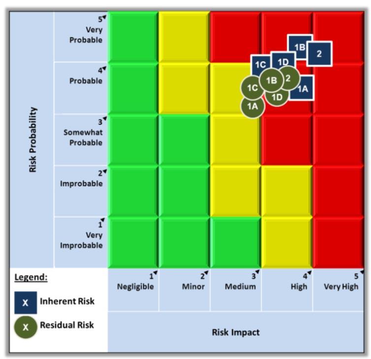 Audit of the Risk Management Framework - Canada.ca