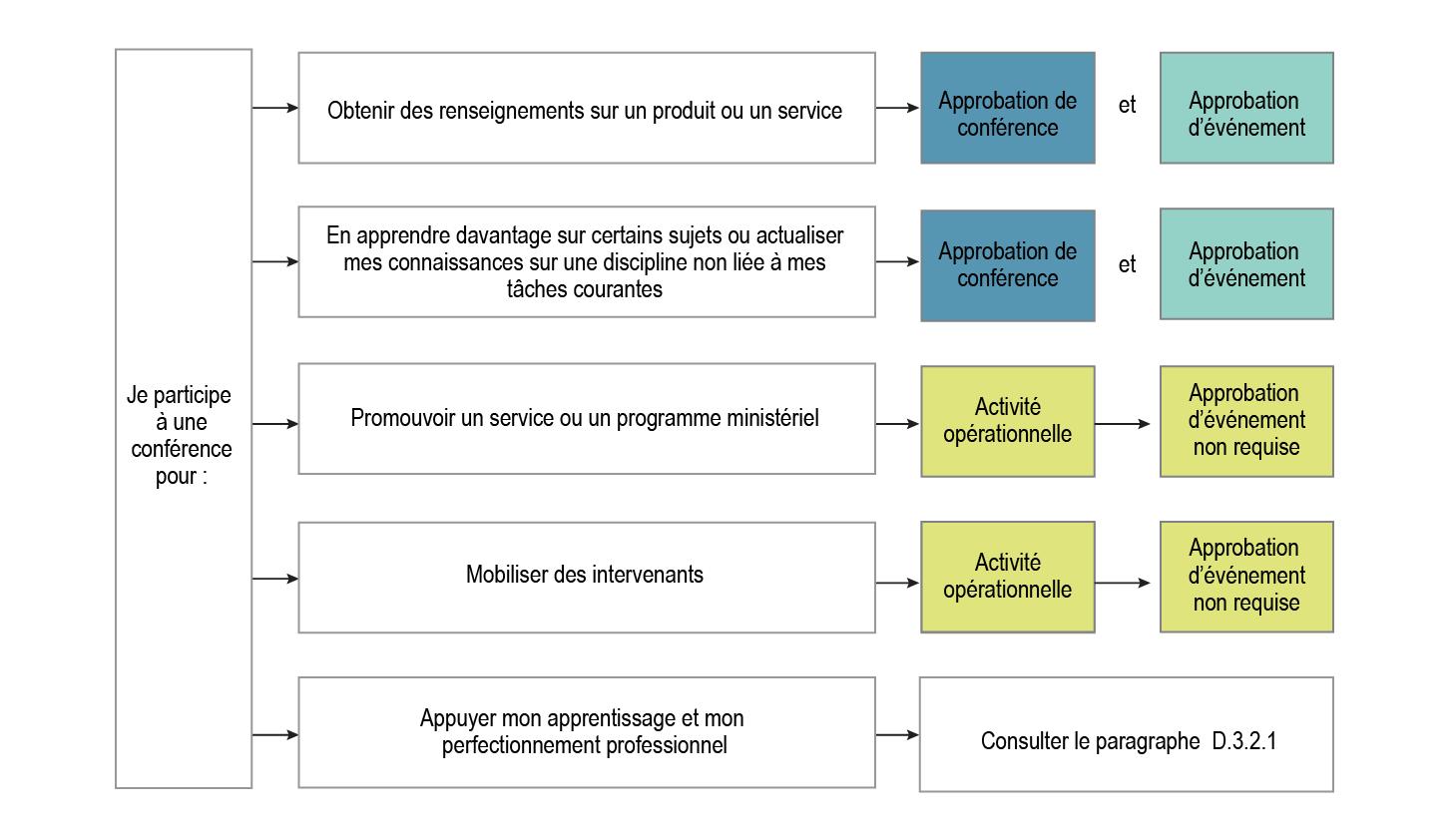 Graphique représentant les différents pouvoirs d'approbation de conférence, version textuelle ci-dessous.