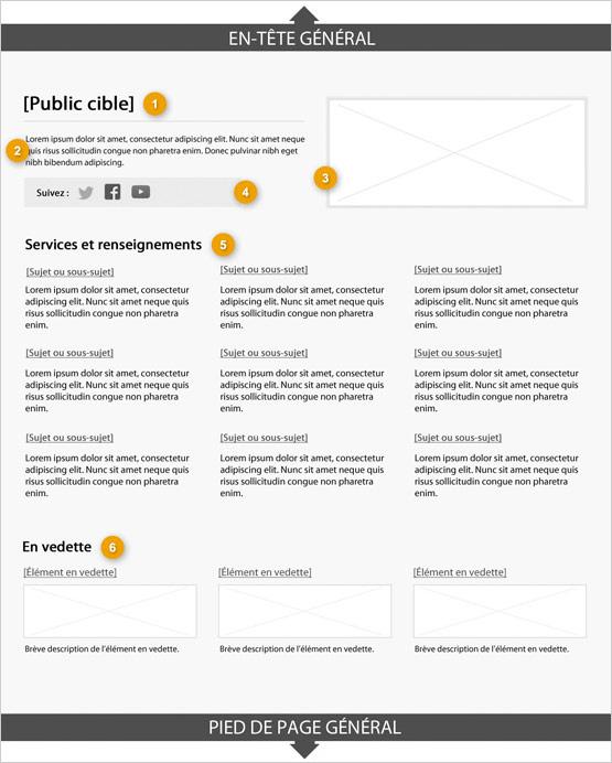 Modèle de page destinée au public indiquant les parties qui composent sa structure. Lire de haut en bas et de gauche à droite. Plus de détails au sujet de ce graphique se retrouvent dans le texte entourant l'image.