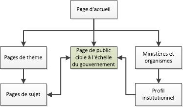Diagramme de la façon de naviguer vers les pages destinées au public dans l'ensemble du GC dans le site Canada.ca. La version textuelle se trouve ci-dessous: