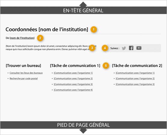 Modèle de page de coordonnées d'une institution indiquant les parties qui composent sa structure. Lire de haut en bas et de gauche à droite. Plus de détails au sujet de ce graphique se retrouvent dans le texte entourant l'image.