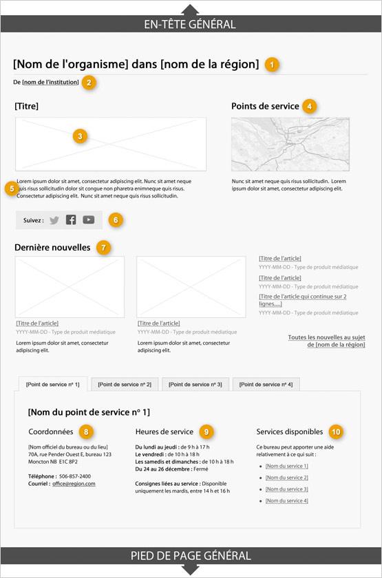 Modèle de page de région indiquant les parties qui composent sa structure. Lire de haut en bas et de gauche à droite. Plus de détails au sujet de ce graphique se retrouvent dans le texte entourant l'image.