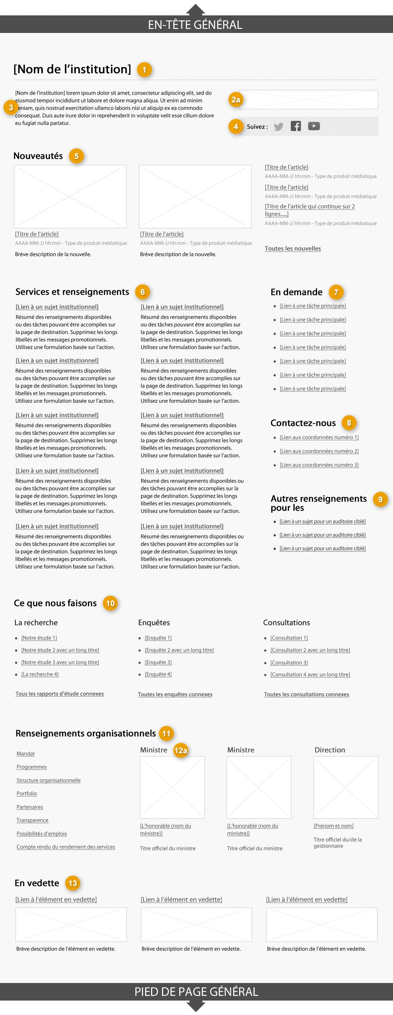 Modèle de la page de profil institutionnel pour les grandes institutions indiquant les parties qui composent sa structure. Lire de haut en bas et de gauche à droite. Plus de détails au sujet de ce graphique se retrouvent dans le texte entourant l'image.