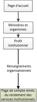 Diagramme de la façon de naviguer vers les pages de compte rendu du rendement des services institutionnels dans le site Canada.ca. La version textuelle se trouve ci-dessous: