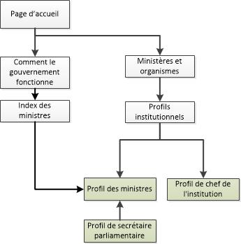 Diagramme de la façon de naviguer vers les pages de profil ministériel dans le site Canada.ca. La version textuelle se trouve ci-dessous: