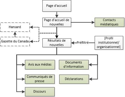 Diagramme de la façon de naviguer vers les pages de nouvelles dans le site Canada.ca. La version textuelle se trouve ci-dessous: