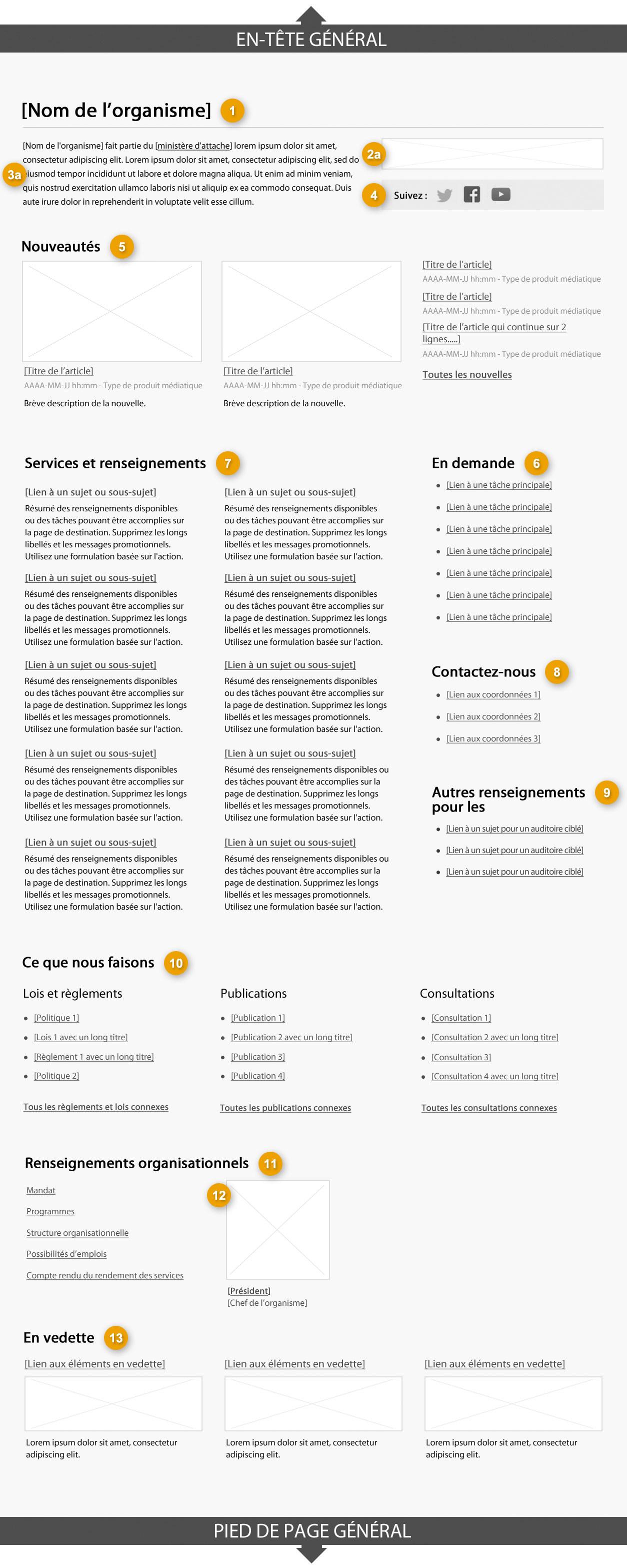 Modèle de page de profil organisationnel indiquant les parties qui composent sa structure. Lire de haut en bas et de gauche à droite. Plus de détails au sujet de ce graphique se retrouvent dans le texte entourant l'image.