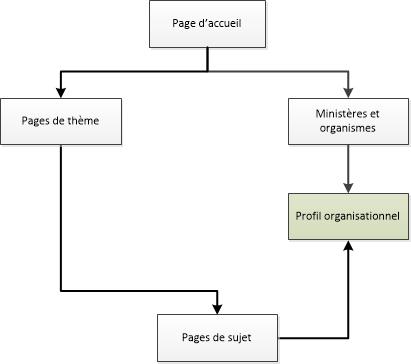 Diagramme de la façon de naviguer vers les pages de profils organisationnels dans le site Canada.ca. La version textuelle se trouve ci-dessous :
