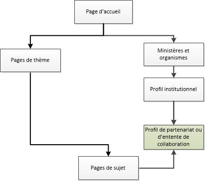 Diagramme de la façon de naviguer vers les pages de profil de partenariat ou d'entente de collaboration dans le site Canada.ca. La version textuelle se trouve ci-dessous: