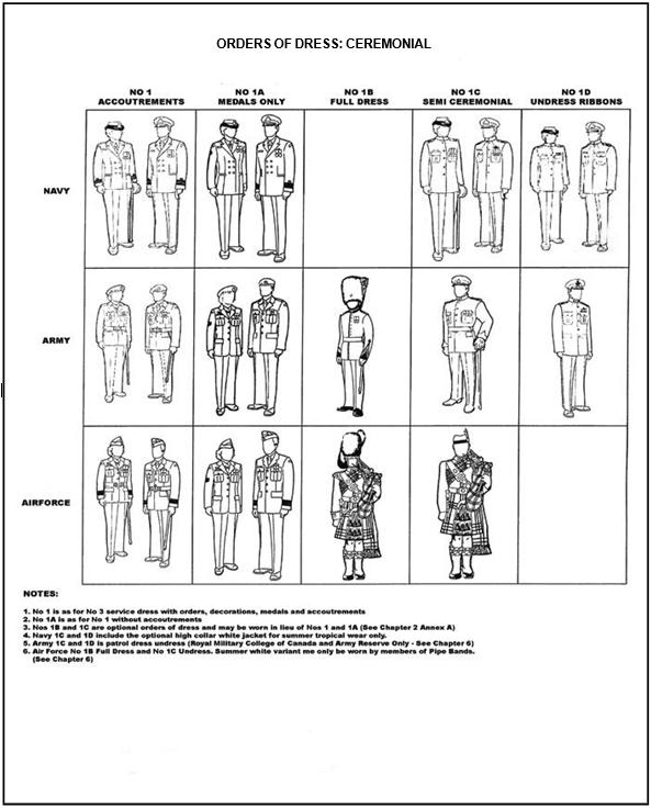Dress instructions | Annex A Ceremonial dress - No  1 - Canada ca