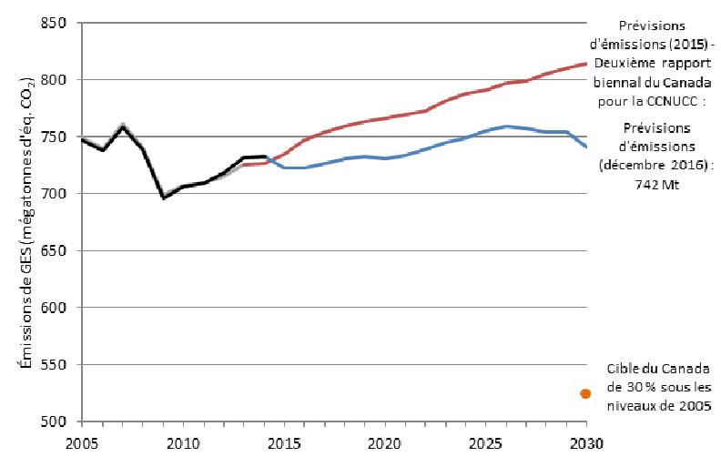 Graphique en courbe illustrant des prévisions d'émissions de GES