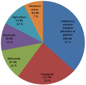 Graphique illustrant les émissions par secteur en 2014