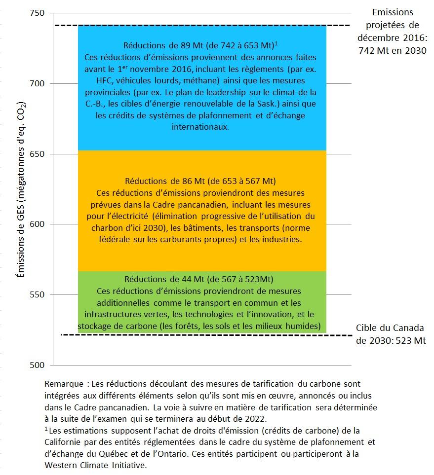 Graphique illustrant les objectifs de 2030 du Canada