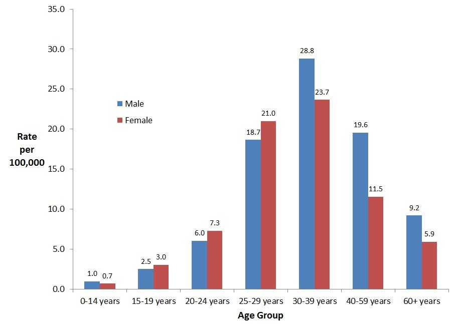 Report on Hepatitis B and C in Canada: 2016 - Canada ca