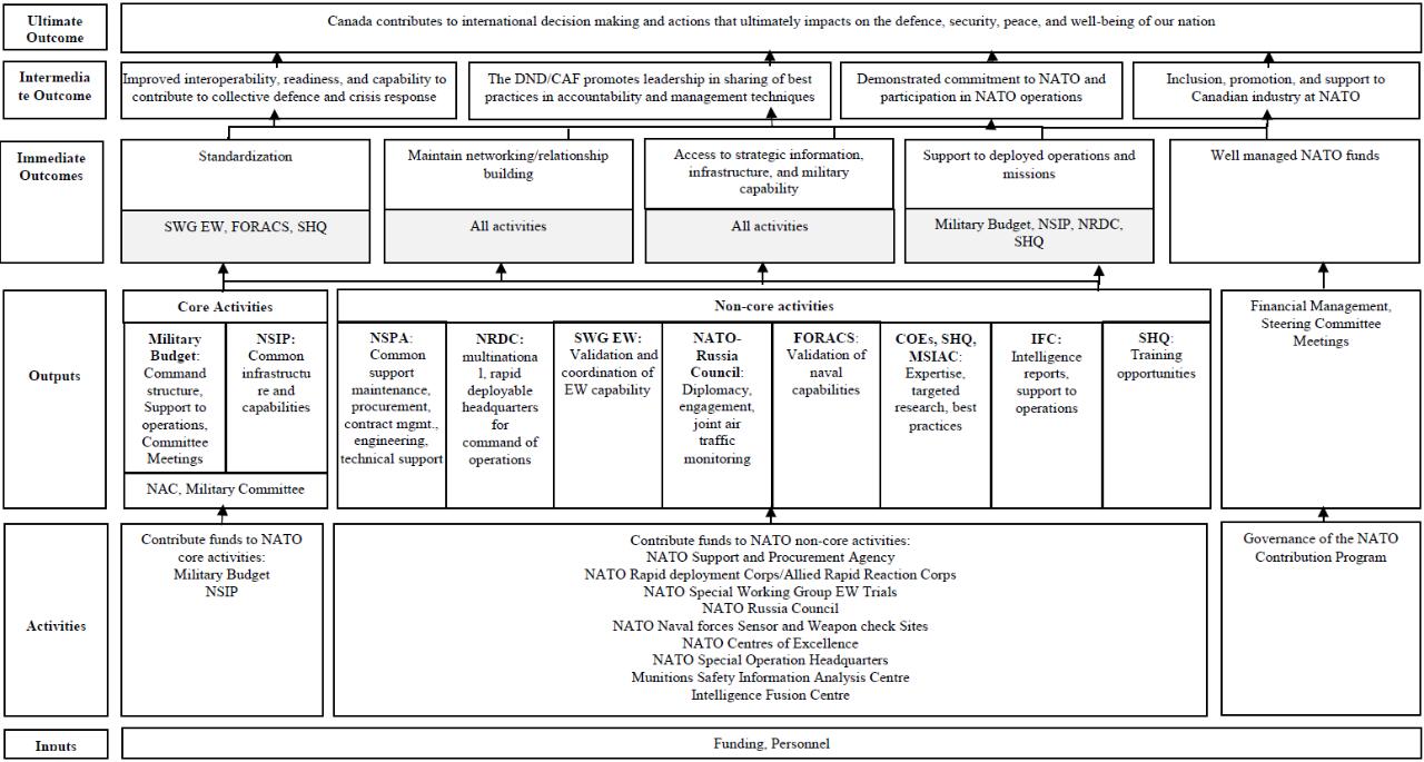 Evaluation of the NATO Contribution Program - Canada ca