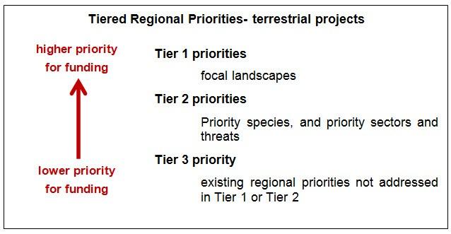 Aboriginal Fund for Species at Risk, Species at Risk Stream