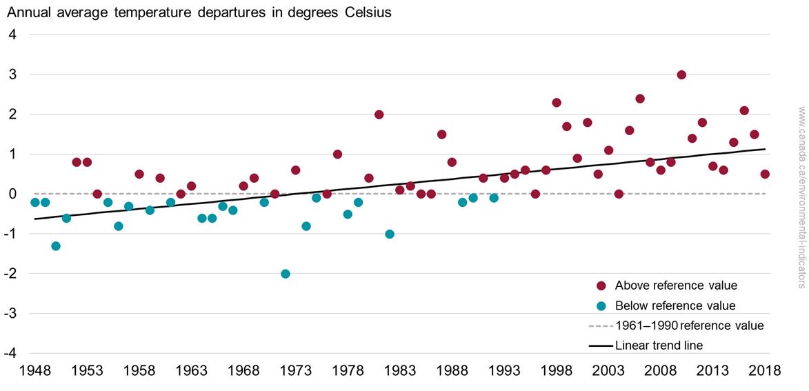 Temperature change in Canada - Canada ca