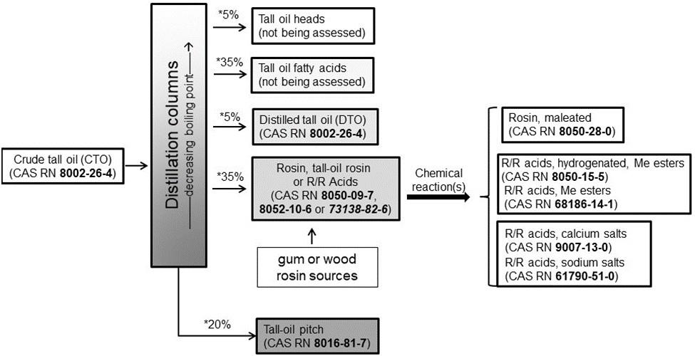 Draft Screening Assessment - Resins and Rosins Group - Canada ca