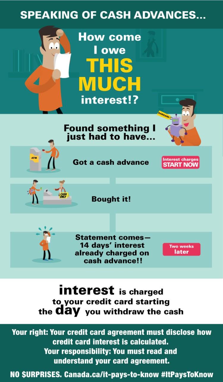 Infographic: Interest on cash advances - Canada.ca