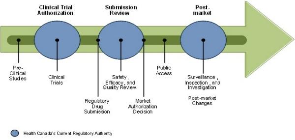Evaluation Of The Biologics Program 1999 2000 To 2012 2013 Canada