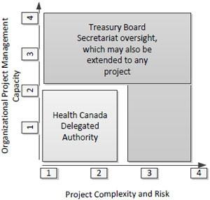 Project Management Report | Final Report Audit Of The Project Management Framework October