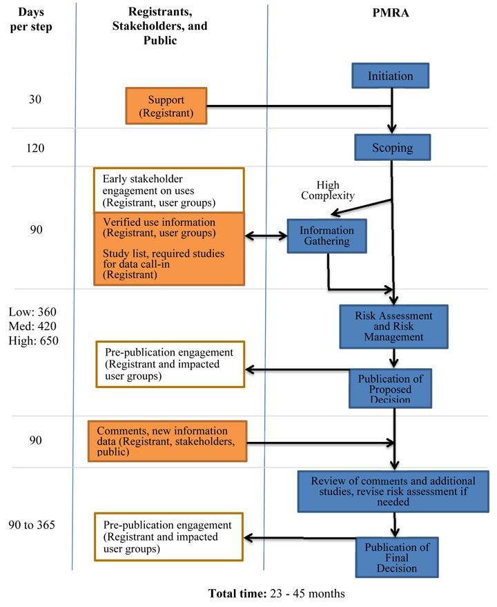 Regulatory Proposal PRO2016-02, Management Of The