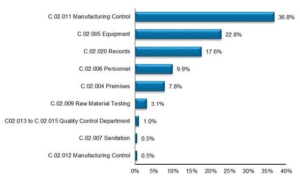 Inspectorate Program Annual Inspection Summary Report 2012