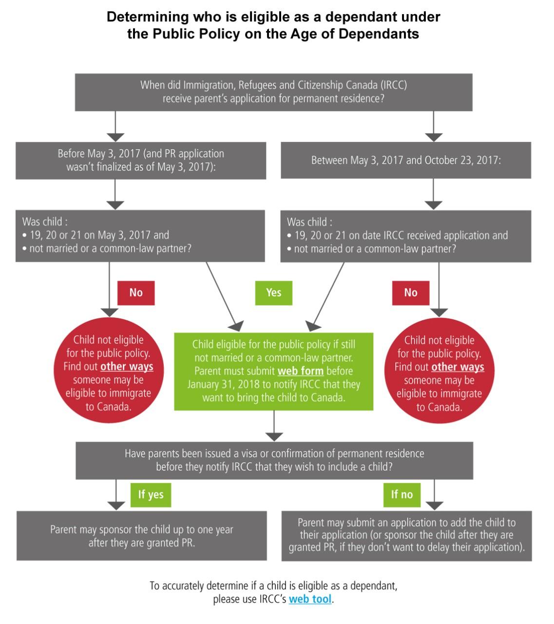 Diagramme illustrant les critères d'admissibilité à titre de personne à charge en vertu de la politique publique sur l'âge des personnes à charge