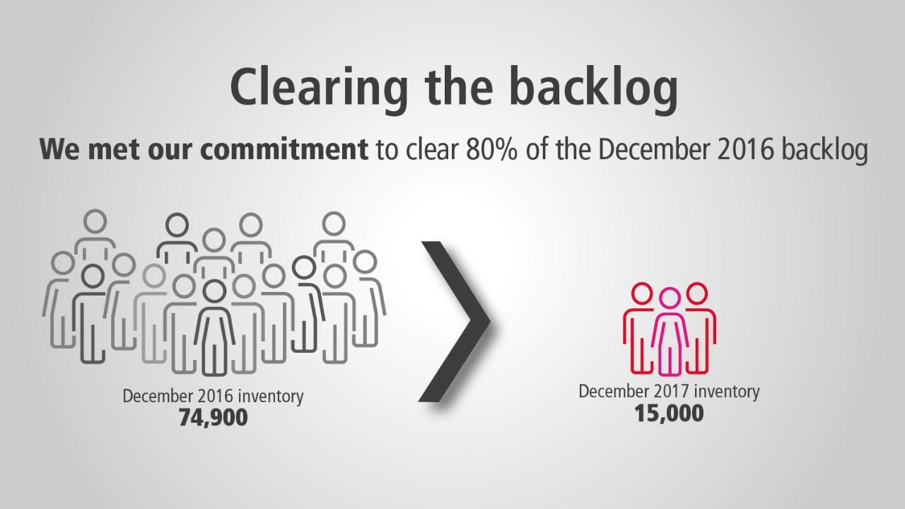 Clearing the backlog - Canada ca