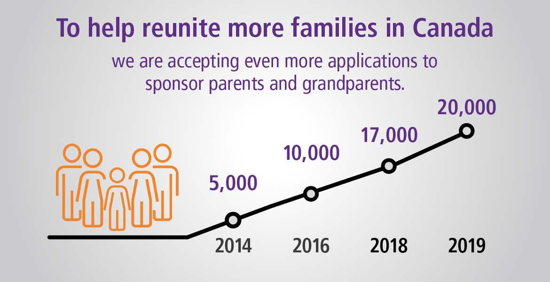 Reuniting more families