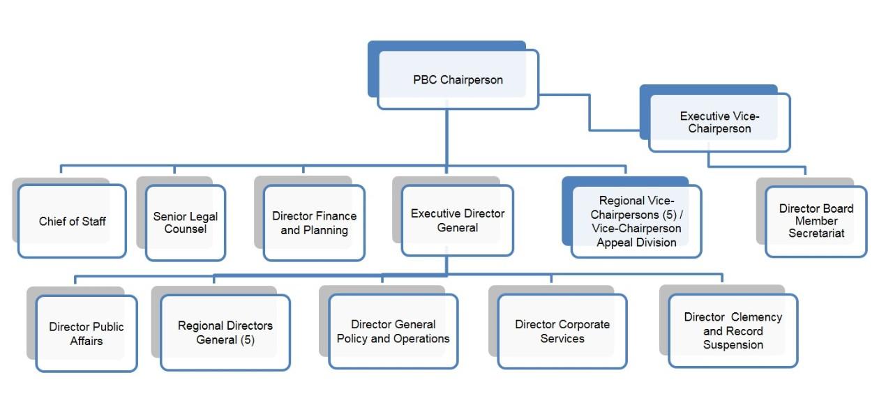 organizational structure canadaca
