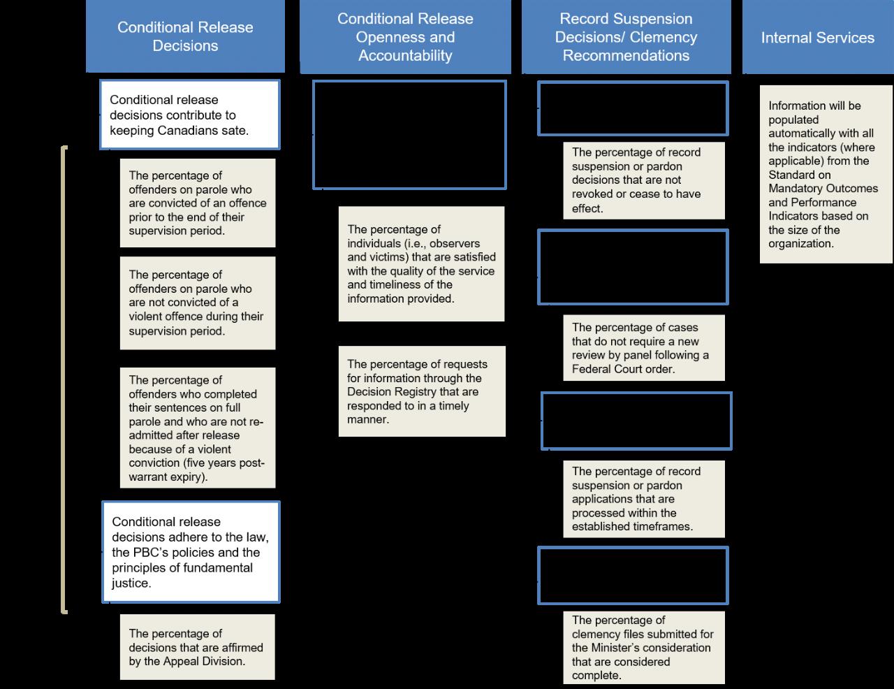 2019-20 Parole Board of Canada Departmental Plan - Canada ca