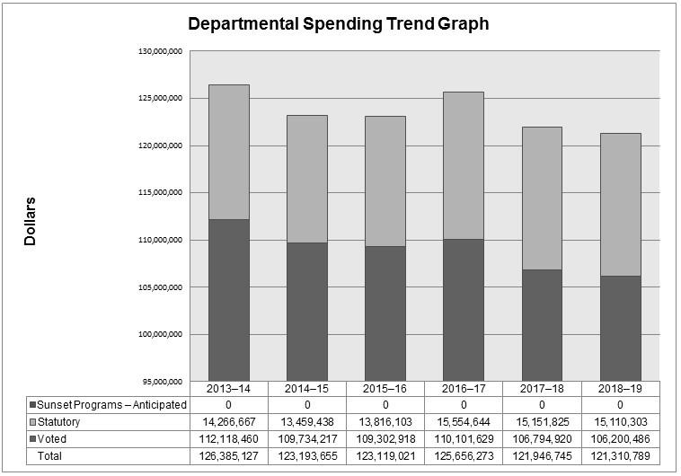 2015-2016 Departmental Performance Report (DPR) - Canada ca