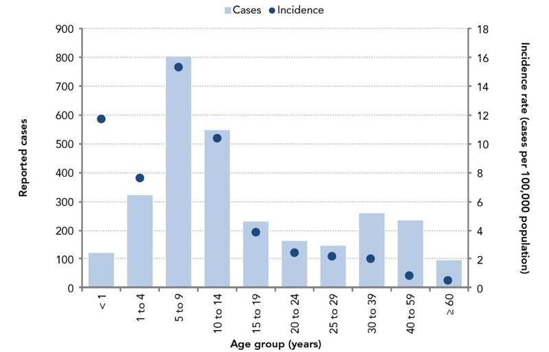 Vaccine Preventable Disease: Surveillance Report to December