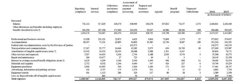 revenue expense report