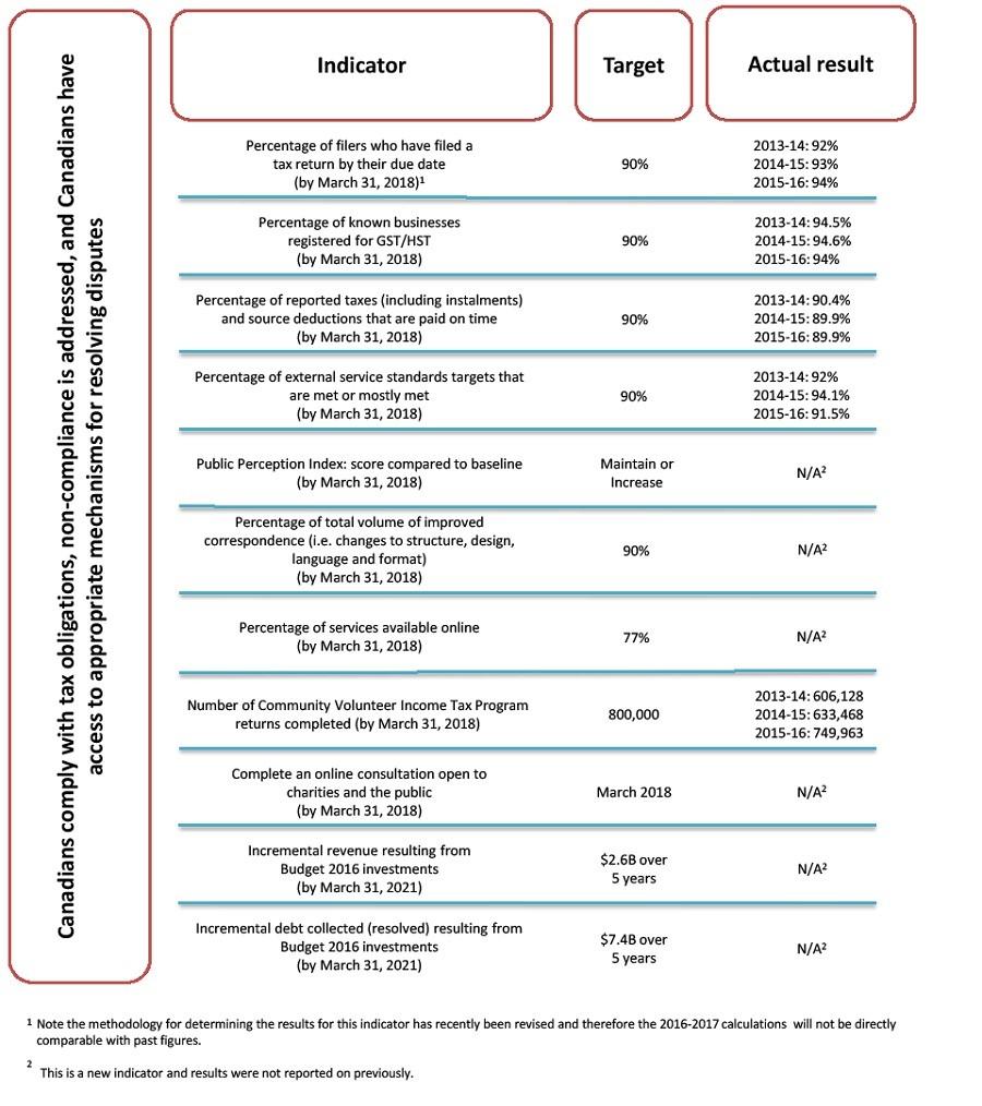 vosa business plan 2013-14