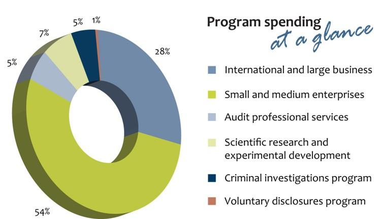 Canada Revenue Agency Annual Report to Parliament 2013-2014 - Canada ca