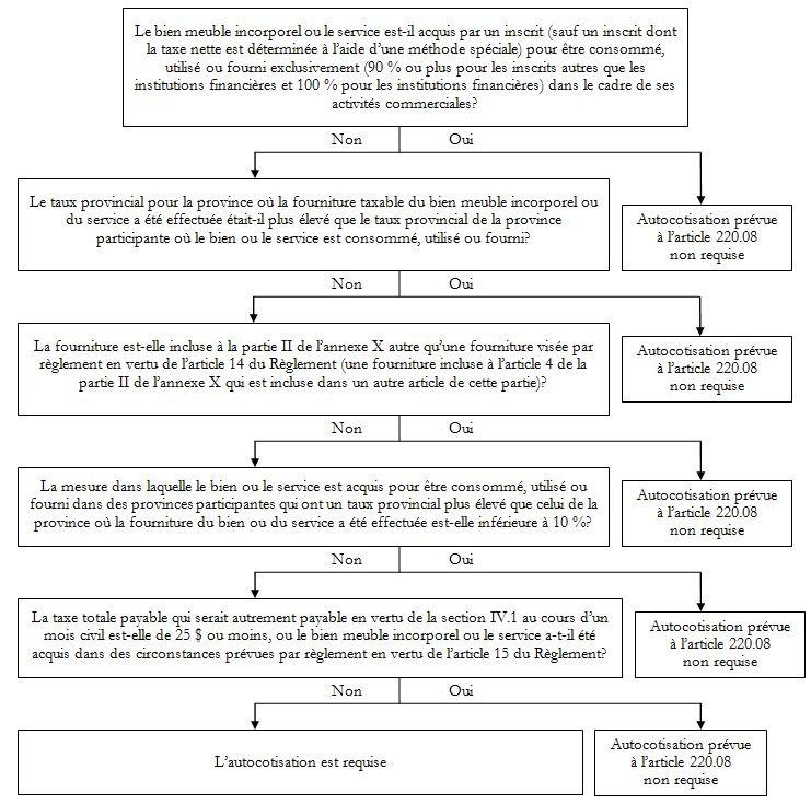 Notice266 Appel Aux Commentaires Du Public Version Preliminaire Du