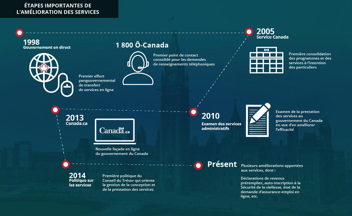 Vingt quatrième rapport annuel au premier ministre sur la fonction