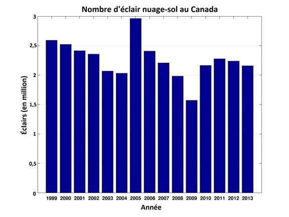 Carte Keraunique Canada.Cartes Et Statistiques La Foudre Au Canada Canada Ca