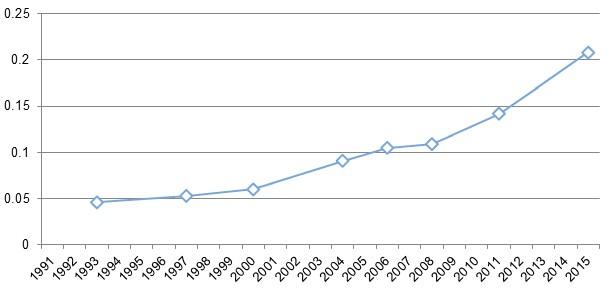 265a8a97ddf5 Figure 1   Vote par anticipation aux élections fédérales du Canada,  1991-2015