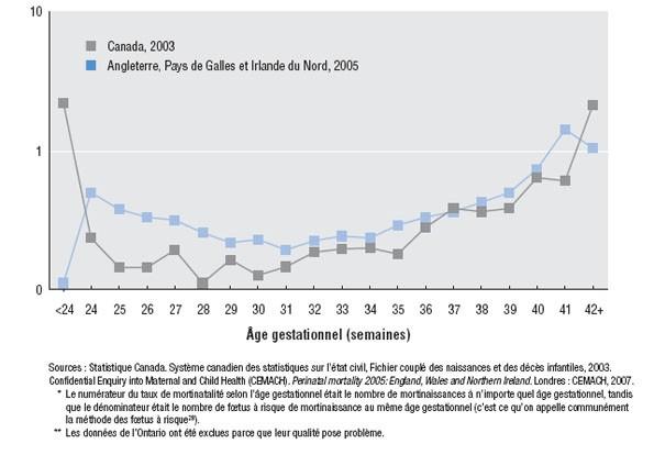 Rapport sur la sant p rinatale au canada dition 2008 - Risque fausse couche par semaine ...